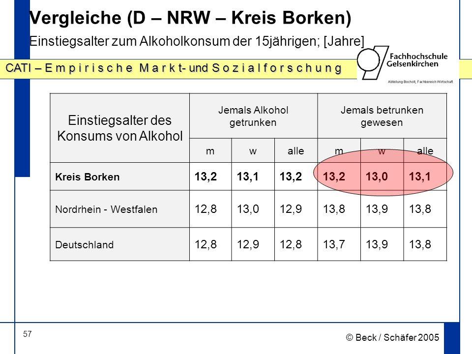 Vergleiche (D – NRW – Kreis Borken) Einstiegsalter zum Alkoholkonsum der 15jährigen; [Jahre]